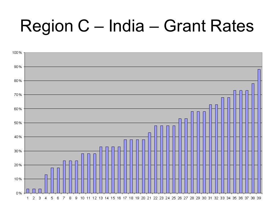 Region C – India – Grant Rates