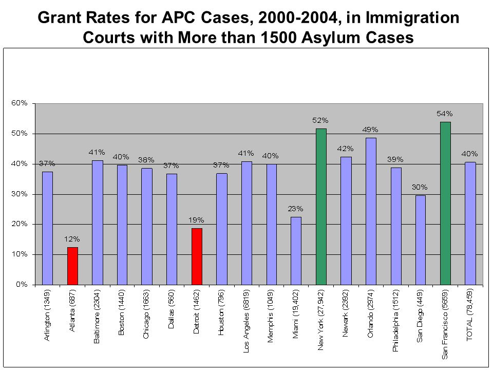Grant Rates for APC Cases, 2000-2004, in Immigration Courts with More than 1500 Asylum Cases