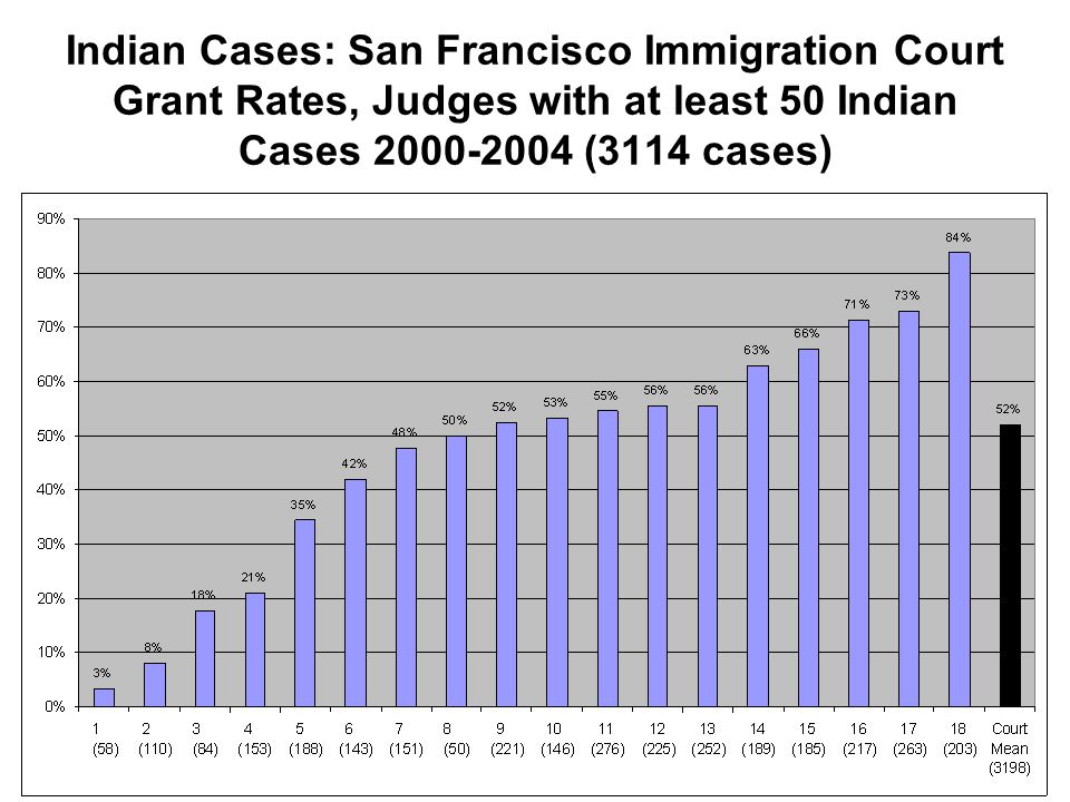 Indian Cases: San Francisco Immigration Court Grant Rates, Judges with at least 50 Indian Cases 2000-2004 (3114 cases)