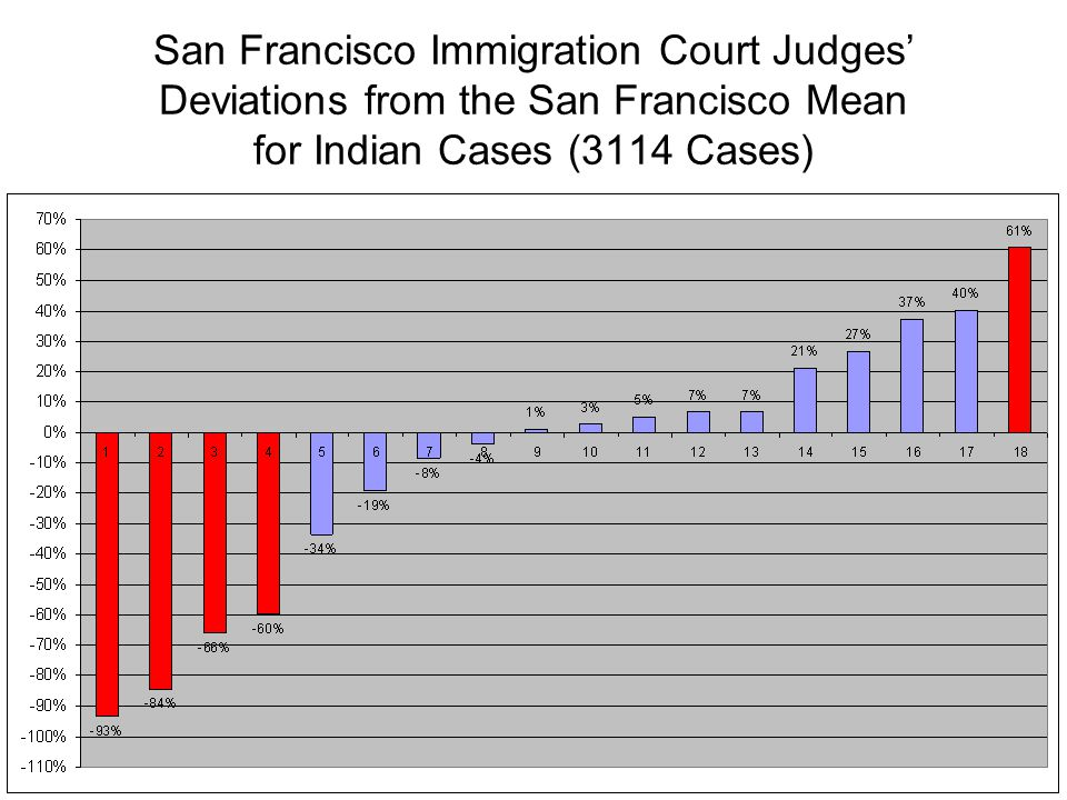 San Francisco Immigration Court Judges' Deviations from the San Francisco Mean for Indian Cases (3114 Cases)