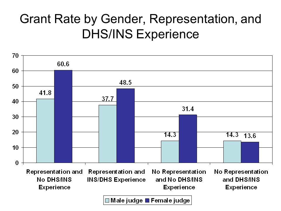 Grant Rate by Gender, Representation, and DHS/INS Experience
