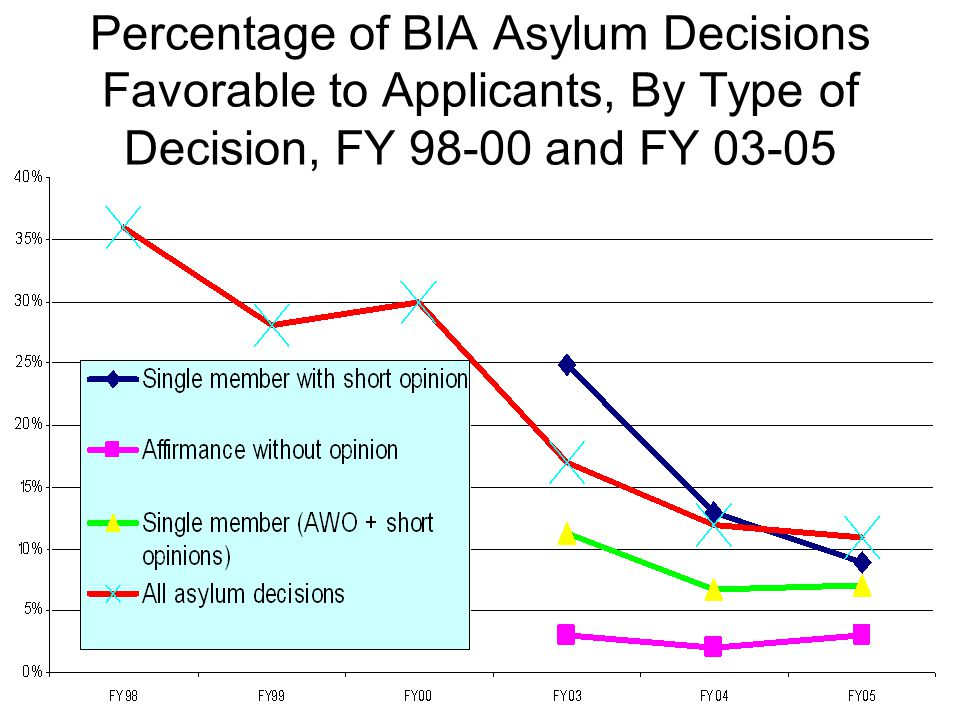 Percentage of BIA Asylum Decisions Favorable to Applicants, By Type of Decision, FY 98-00 and FY 03-05