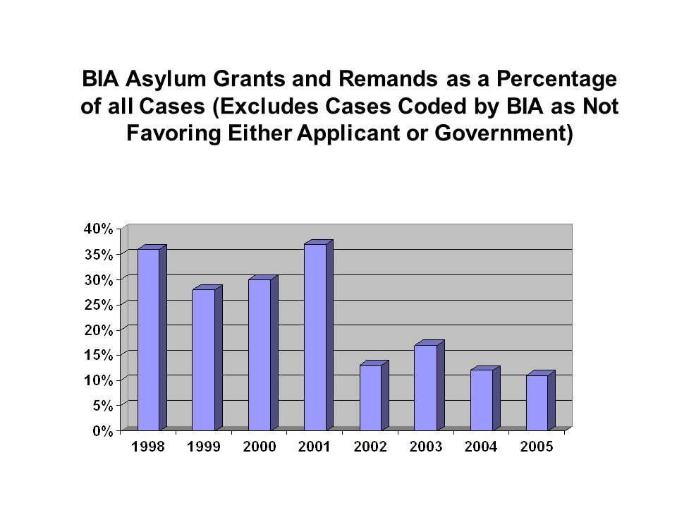BIA Asylum Grants and Remands as a Percentage of all Cases (Excludes Cases Coded by BIA as Not Favoring Either Applicant or Government)