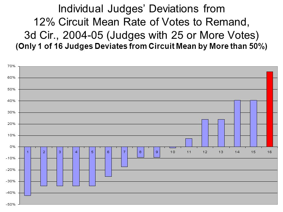 Individual Judges' Deviations from 12% Circuit Mean Rate of Votes to Remand, 3d Cir., 2004-05 (Judges with 25 or More Votes) (Only 1 of 16 Judges Devi