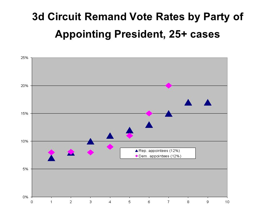 3d Circuit Remand Vote Rates by Party of Appointing President, 25+ cases