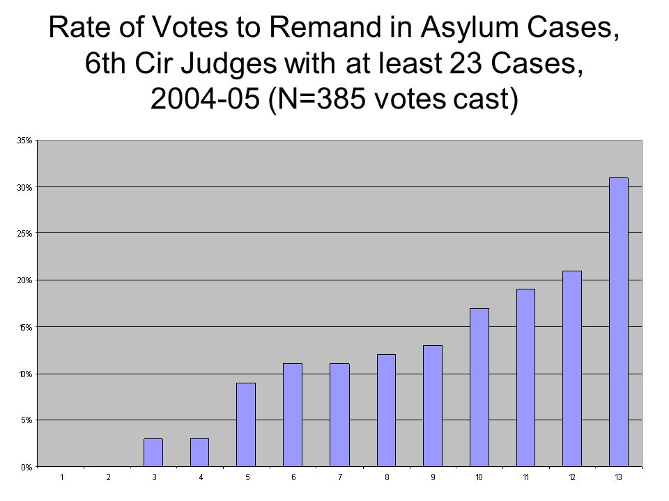 Rate of Votes to Remand in Asylum Cases, 6th Cir Judges with at least 23 Cases, 2004-05 (N=385 votes cast)