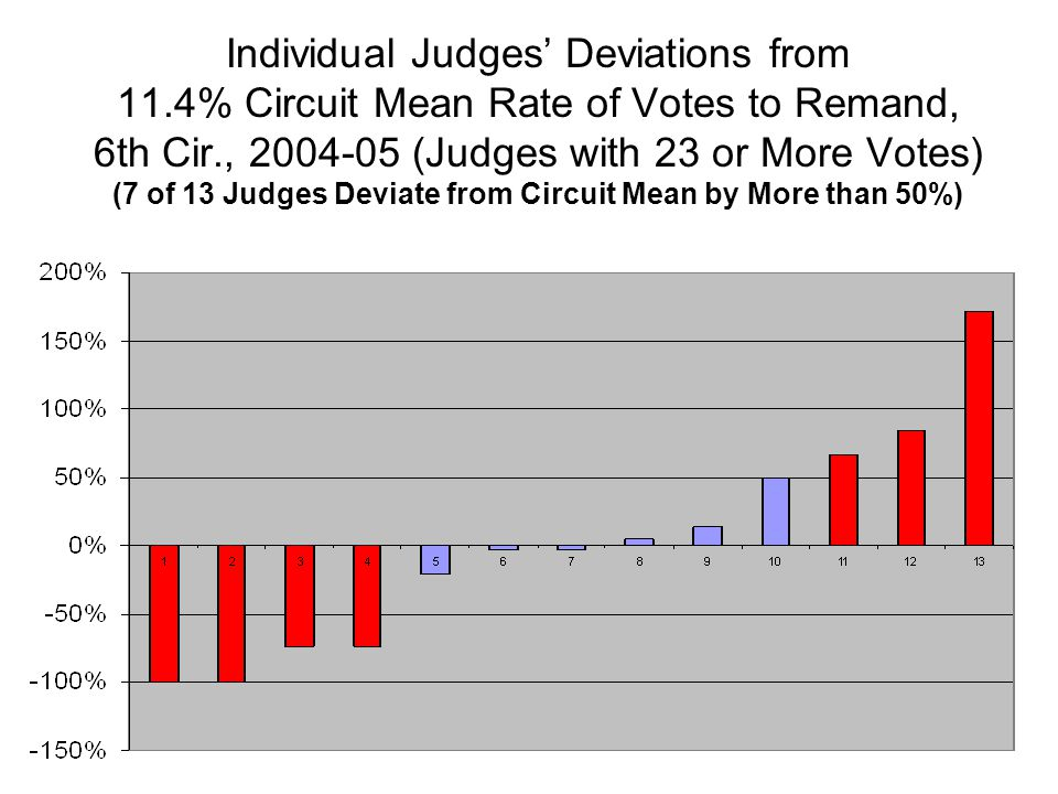Individual Judges' Deviations from 11.4% Circuit Mean Rate of Votes to Remand, 6th Cir., 2004-05 (Judges with 23 or More Votes) (7 of 13 Judges Deviat
