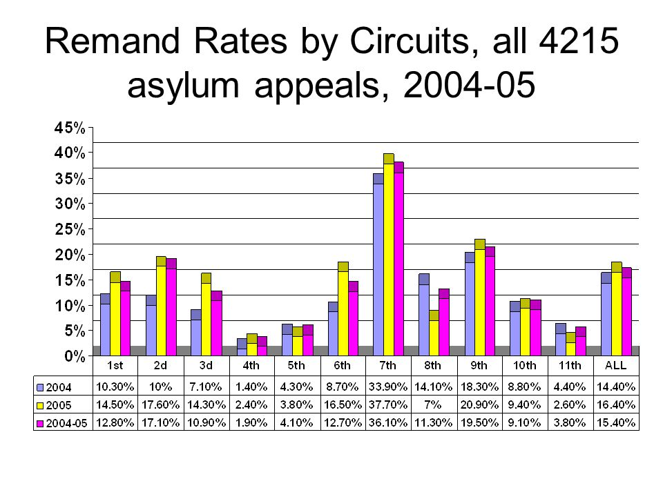 Remand Rates by Circuits, all 4215 asylum appeals, 2004-05