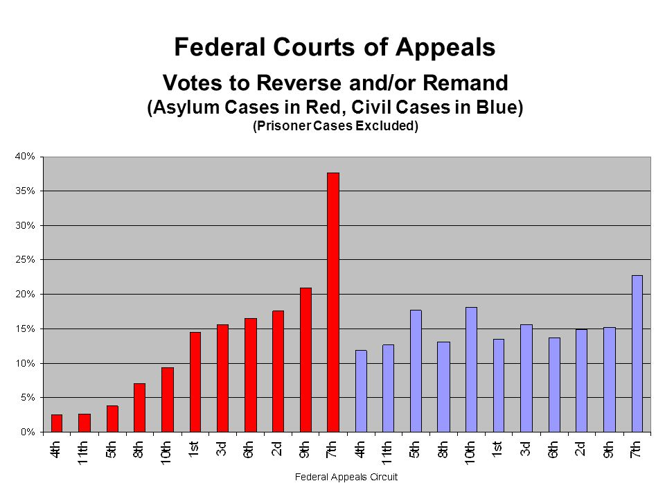 Federal Courts of Appeals Votes to Reverse and/or Remand (Asylum Cases in Red, Civil Cases in Blue) (Prisoner Cases Excluded)
