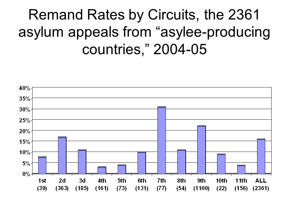 "Remand Rates by Circuits, the 2361 asylum appeals from ""asylee-producing countries,"" 2004-05"