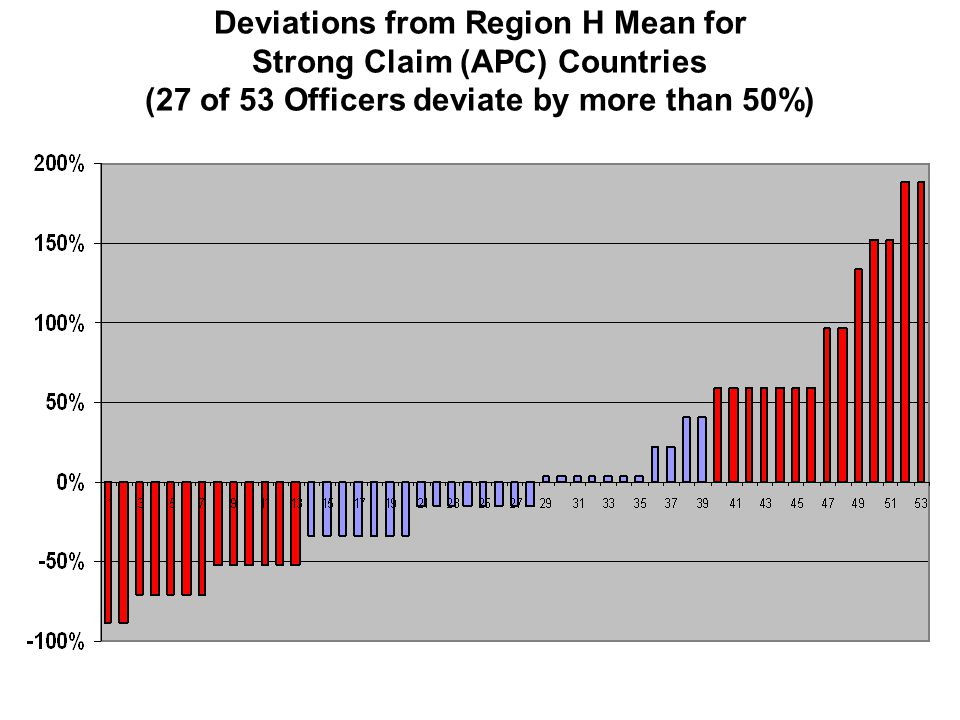 Deviations from Region H Mean for Strong Claim (APC) Countries (27 of 53 Officers deviate by more than 50%)