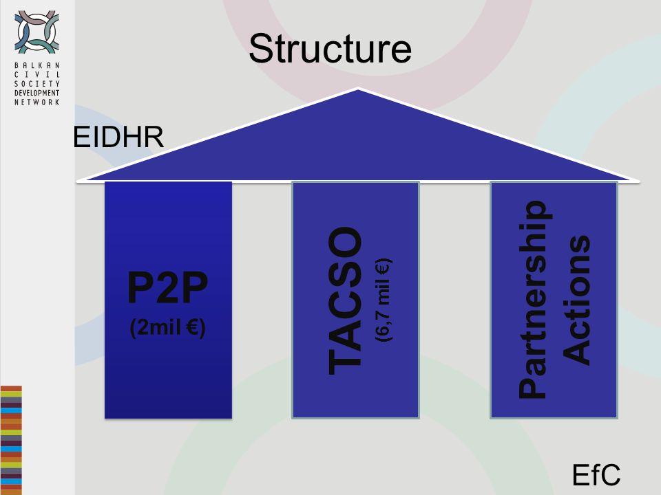 Structure EIDHR EfC P2P (2mil €) P2P (2mil €) TACSO (6,7 mil €) Partnership Actions