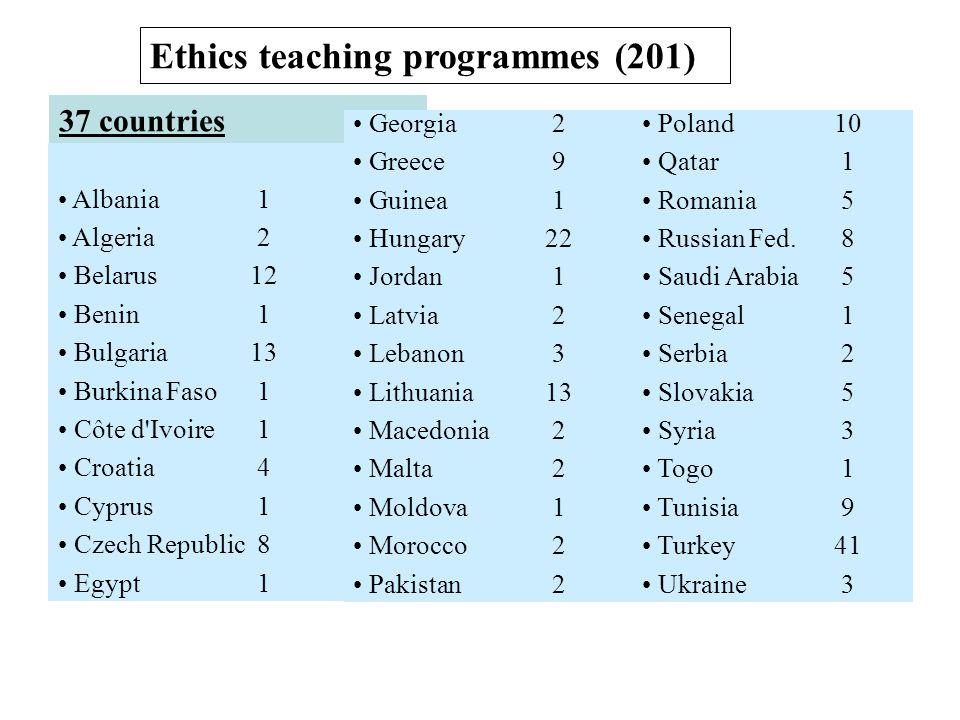 Ethics teaching programmes (201) Albania 1 Algeria 2 Belarus12 Benin 1 Bulgaria13 Burkina Faso 1 Côte d'Ivoire 1 Croatia 4 Cyprus 1 Czech Republic 8 E