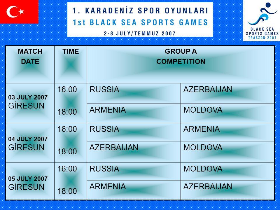 MATCH DATE TIMEGROUP A COMPETITION 03 JULY 2007 GİRESUN 16:00 18:00 RUSSIAAZERBAIJAN ARMENIAMOLDOVA 04 JULY 2007 GİRESUN 16:00 18:00 RUSSIAARMENIA AZERBAIJANMOLDOVA 05 JULY 2007 GİRESUN 16:00 18:00 RUSSIAMOLDOVA ARMENIAAZERBAIJAN