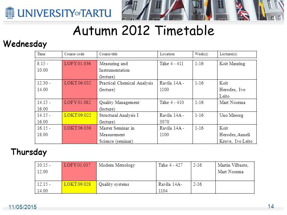 Autumn 2012 Timetable 11/05/2015 14 Thursday Wednesday TimeCourse codeCourse titleLocationWeek(s)Lecturer(s) 8.15 - 10.00 LOFY.01.036 Measuring and Instrumentation (lecture) Tähe 4 - 4111-16Koit Mauring 12.30 - 14.00 LOKT.06.032 Practical Chemical Analysis (lecture) Ravila 14A - 1100 1-16 Koit Herodes, Ivo Leito 14.15 - 16.00 LOFY.01.082 Quality Management (lecture) Tähe 4 - 4101-16Mart Noorma 14.15 - 16.00 LOKT.09.022 Structural Analysis I (lecture) Ravila 14A - 3070 1-16Uno Mäeorg 16.15 - 18.00 LOKT.06.036Master Seminar in Measurement Science (seminar) Ravila 14A - 1100 1-16Koit Herodes, Anneli Kruve, Ivo Leito 10.15 - 12.00 LOFY.01.037Modern MetrologyTähe 4 - 4272-16 Martin Vilbaste, Mart Noorma 12.15 - 14.00 LOKT.09.028Quality systemsRavila 14A- 1104 2-16