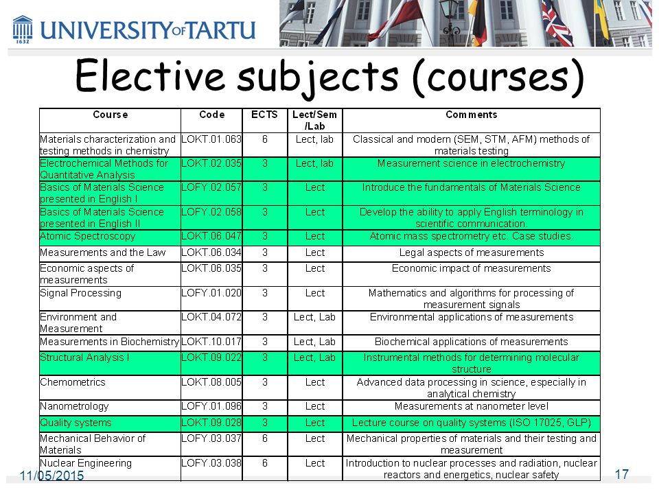 Elective subjects (courses) 11/05/2015 17
