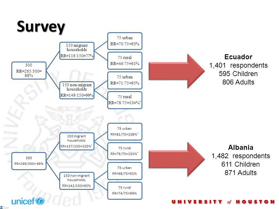 Survey Ecuador 1,401 respondents 595 Children 806 Adults Albania 1,482 respondents 611 Children 871 Adults 300 RR=265/300= 88% 150 migrant households RR=116/150=77% 75 urban RR=70/75=93% 75 rural RR=46/75=61% 150 non-migrant households RR=149/150=99% 75 urban RR=71/75=95% 75 rural RR=78/75=104% * 300 RR=299/300= 99% 150 migrant households RR=157/150=105% * 75 urban RR=81/75=108% * 75 rural RR=76/75=101% * 150 non-migrant households RR=142/150=95% 75 urban RR=68/75=91% 75 rural RR=74/75=99%