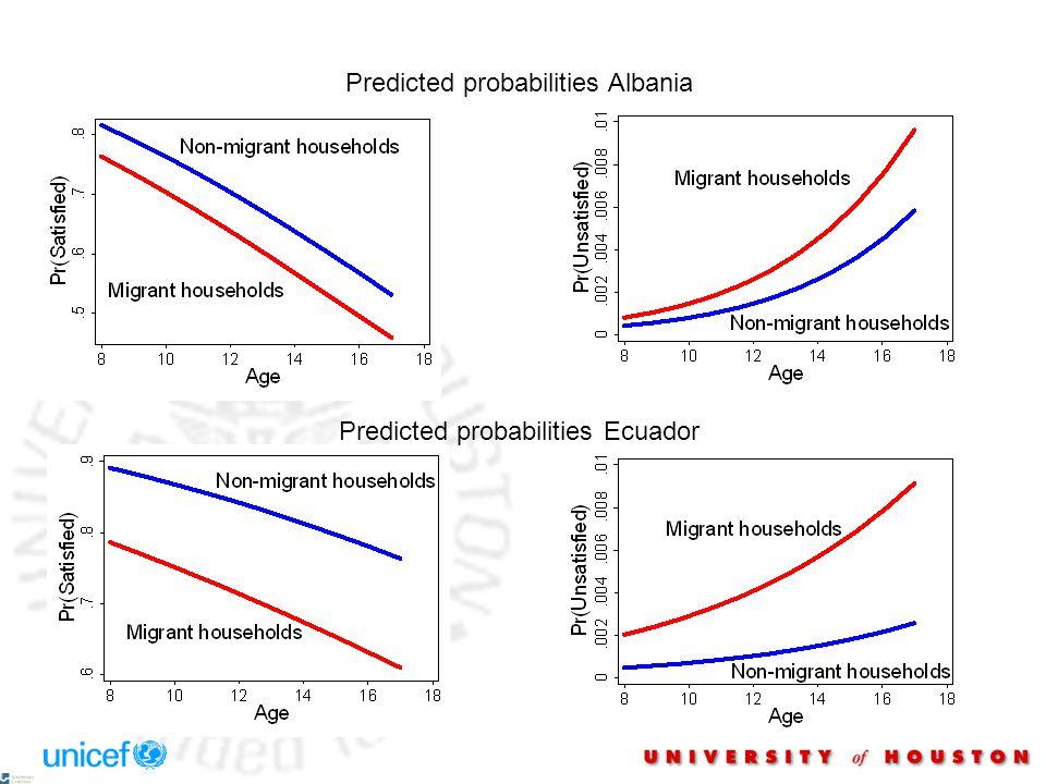 Predicted probabilities Albania Predicted probabilities Ecuador