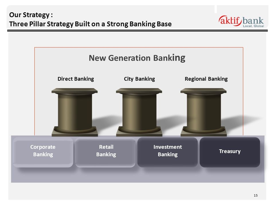 Our Strategy : Three Pillar Strategy Built on a Strong Banking Base City BankingRegional BankingDirect Banking Corporate Banking Retail Banking Investment Banking Treasury New Generation Bank ing 15