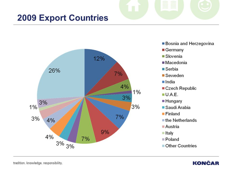 2009 Export Countries