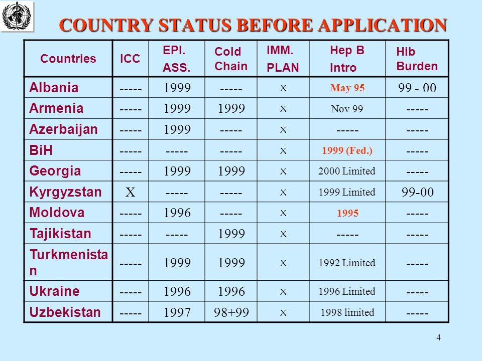 4 COUNTRY STATUS BEFORE APPLICATION CountriesICC EPI.