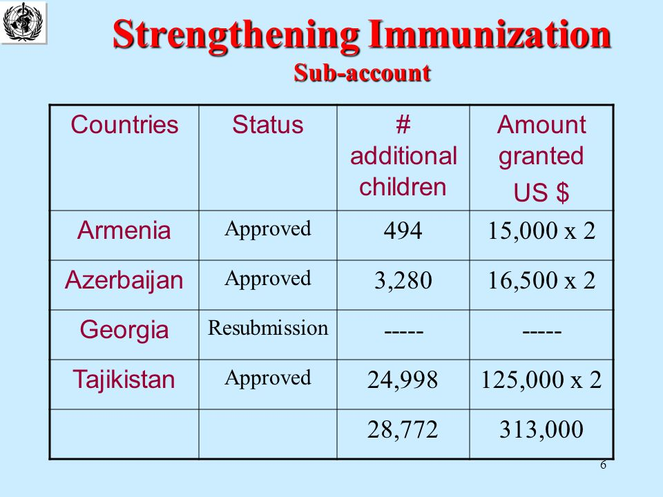 7 Hepatitis B introduction Thru 2002 Country statusAmountEDAValue Albania Approved351,000 d 10 d Vials Oct.