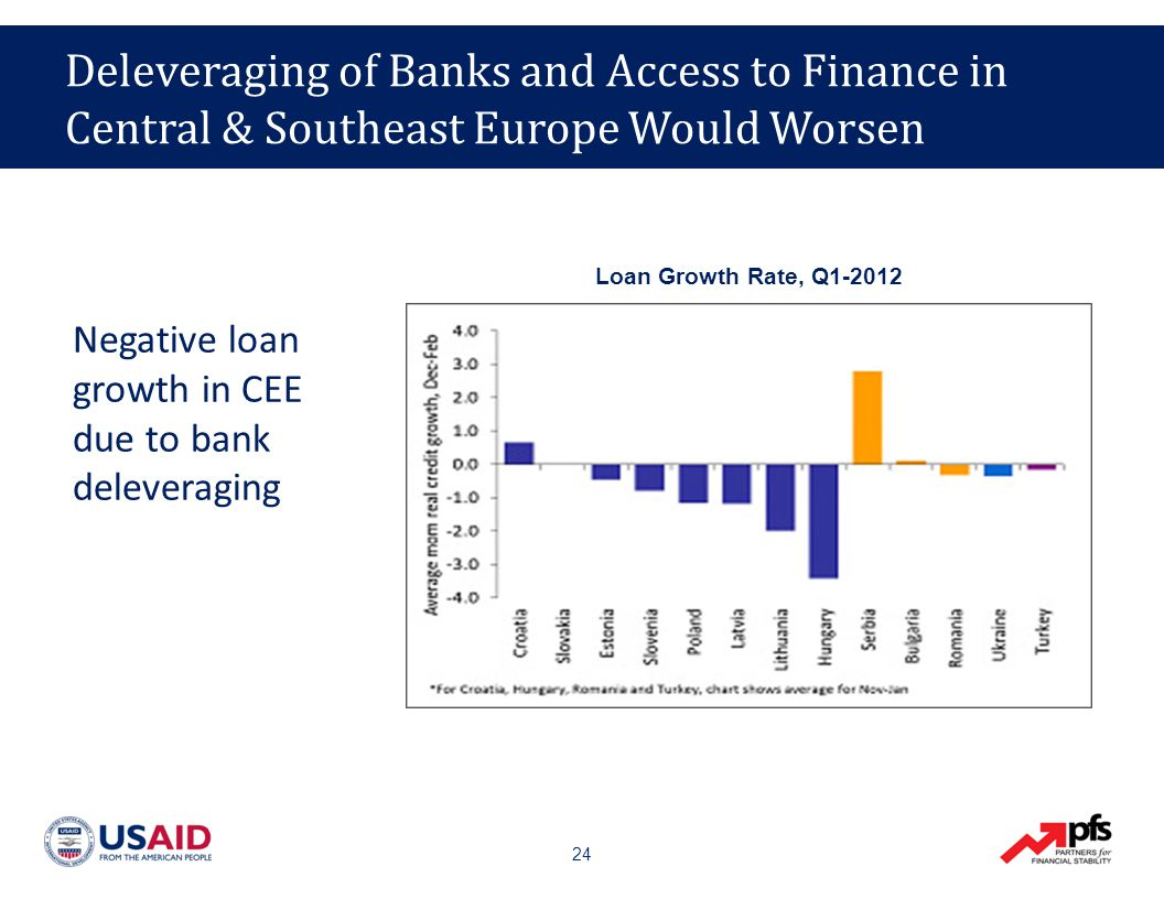 24 Negative loan growth in CEE due to bank deleveraging Loan Growth Rate, Q1-2012 Deleveraging of Banks and Access to Finance in Central & Southeast Europe Would Worsen