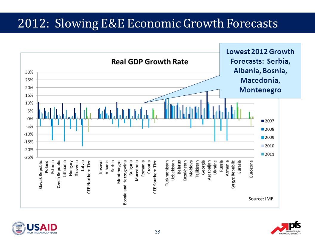 38 Lowest 2012 Growth Forecasts: Serbia, Albania, Bosnia, Macedonia, Montenegro 2012: Slowing E&E Economic Growth Forecasts