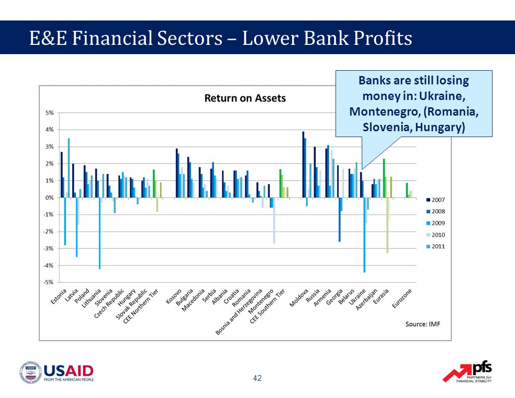 42 E&E Financial Sectors – Lower Bank Profits Banks are still losing money in: Ukraine, Montenegro, (Romania, Slovenia, Hungary)