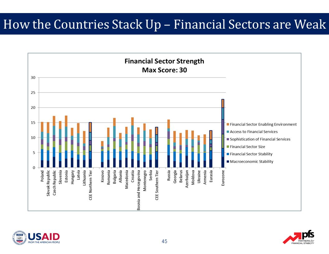 45 How the Countries Stack Up – Financial Sectors are Weak