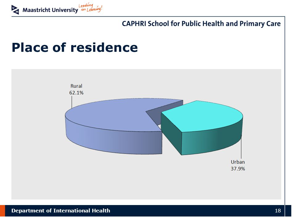 Department of International Health 18 Place of residence