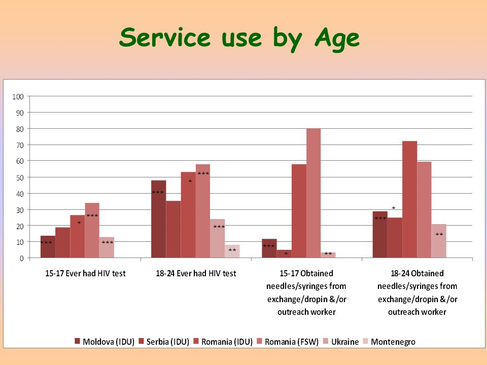 Service use by Age *** * * ** * * *** ** ***