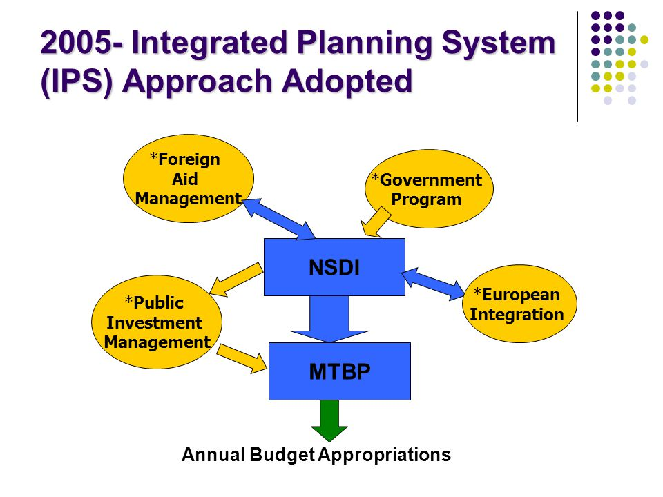 2005- Integrated Planning System (IPS) Approach Adopted *Government Program NSDI MTBP *Foreign Aid Management *Public Investment Management *European Integration Annual Budget Appropriations
