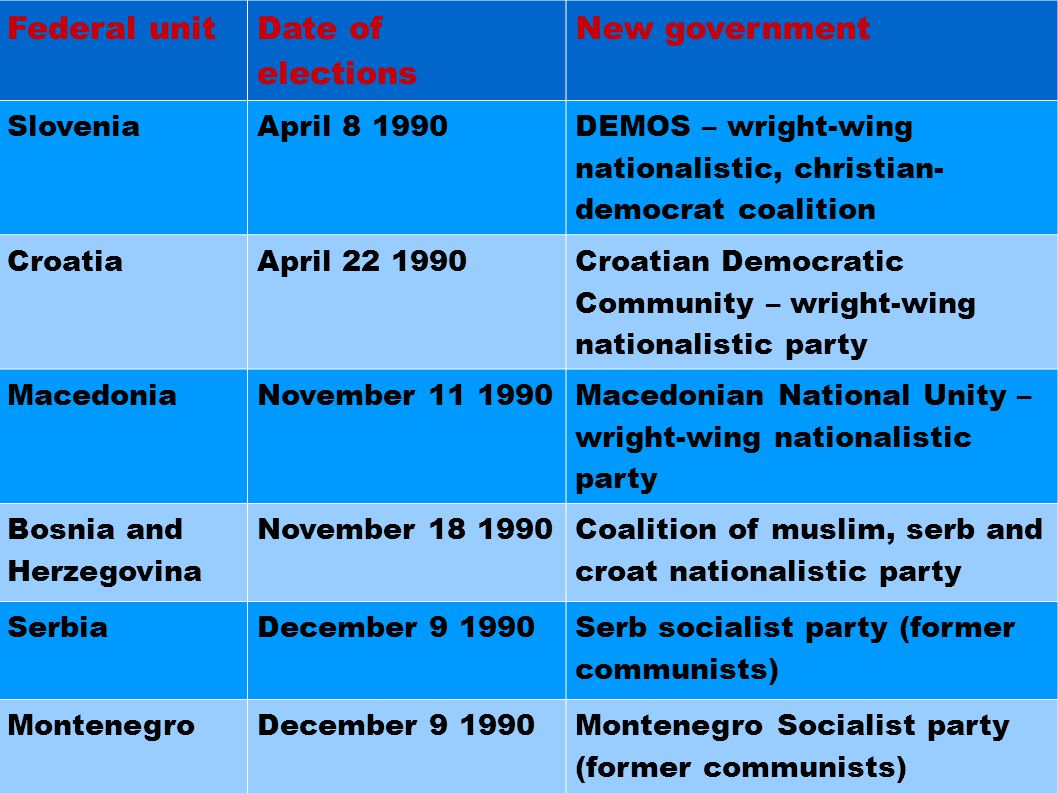 Federal unit Date of elections New government SloveniaApril 8 1990 DEMOS – wright-wing nationalistic, christian- democrat coalition CroatiaApril 22 1990 Croatian Democratic Community – wright-wing nationalistic party MacedoniaNovember 11 1990 Macedonian National Unity – wright-wing nationalistic party Bosnia and Herzegovina November 18 1990 Coalition of muslim, serb and croat nationalistic party SerbiaDecember 9 1990 Serb socialist party (former communists) MontenegroDecember 9 1990Montenegro Socialist party (former communists)