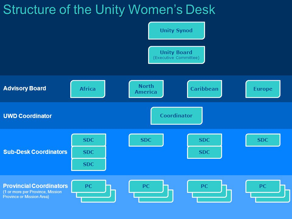 UWD Coordinator Coordinator SDC Advisory Board Sub-Desk Coordinators Structure of the Unity Women's Desk Unity Synod Unity Board (Executive Committee) Africa North America CaribbeanEurope Provincial Coordinators (1 or more per Province, Mission Province or Mission Area) PC