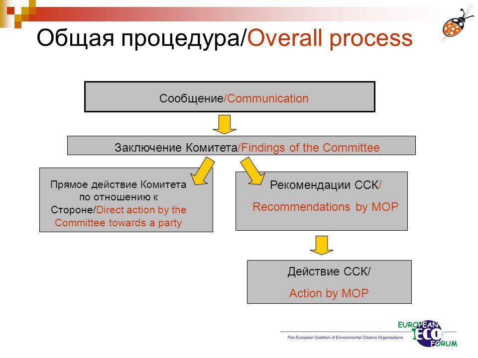 Общая процедура/Overall process Заключение Комитета/Findings of the Committee Прямое действие Комитета по отношению к Стороне/Direct action by the Com