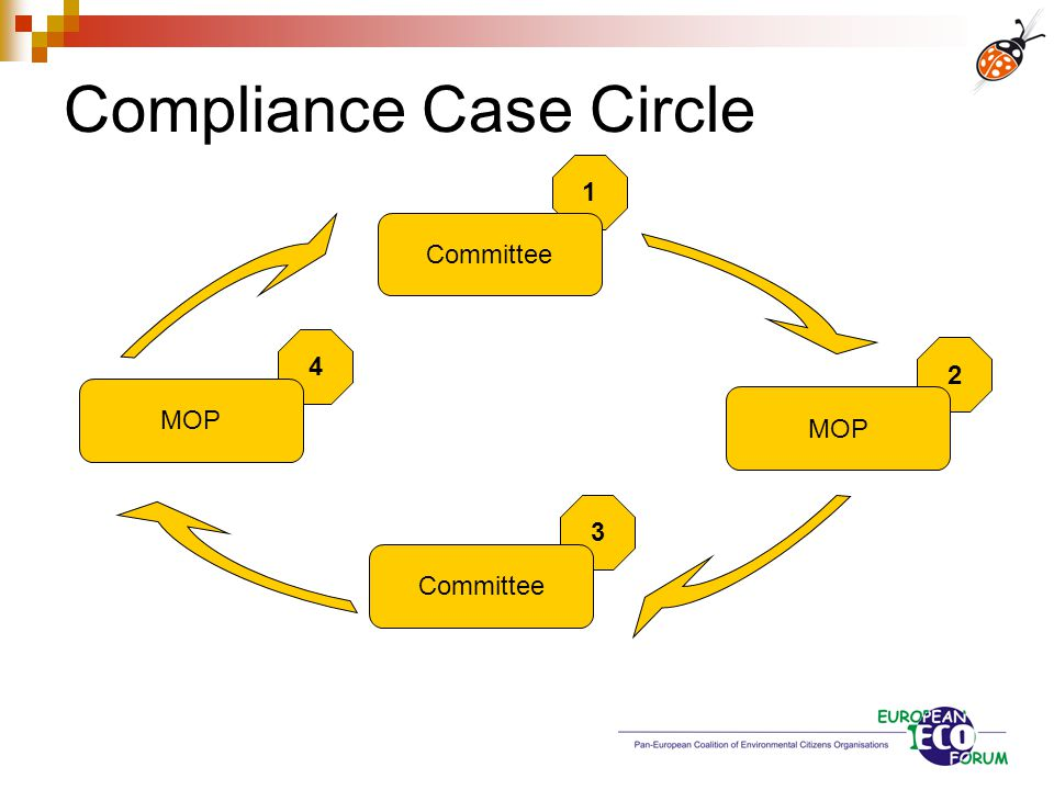 Compliance Case Circle 1 2 3 4 Committee MOP Committee MOP