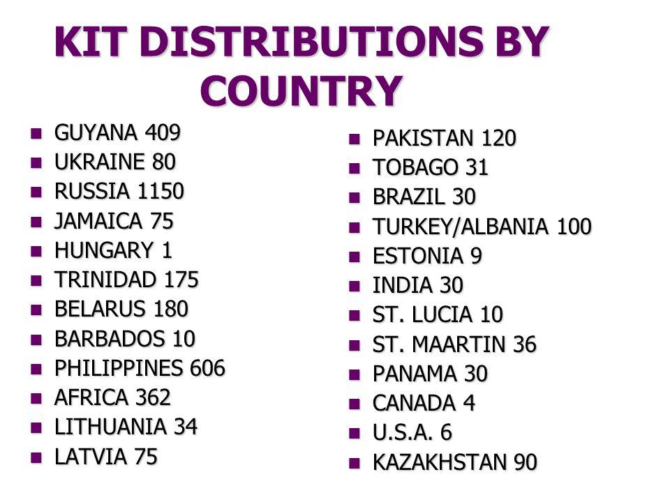 KIT DISTRIBUTIONS BY COUNTRY GUYANA 409 GUYANA 409 UKRAINE 80 UKRAINE 80 RUSSIA 1150 RUSSIA 1150 JAMAICA 75 JAMAICA 75 HUNGARY 1 HUNGARY 1 TRINIDAD 175 TRINIDAD 175 BELARUS 180 BELARUS 180 BARBADOS 10 BARBADOS 10 PHILIPPINES 606 PHILIPPINES 606 AFRICA 362 AFRICA 362 LITHUANIA 34 LITHUANIA 34 LATVIA 75 LATVIA 75 PAKISTAN 120 TOBAGO 31 BRAZIL 30 TURKEY/ALBANIA 100 ESTONIA 9 INDIA 30 ST.