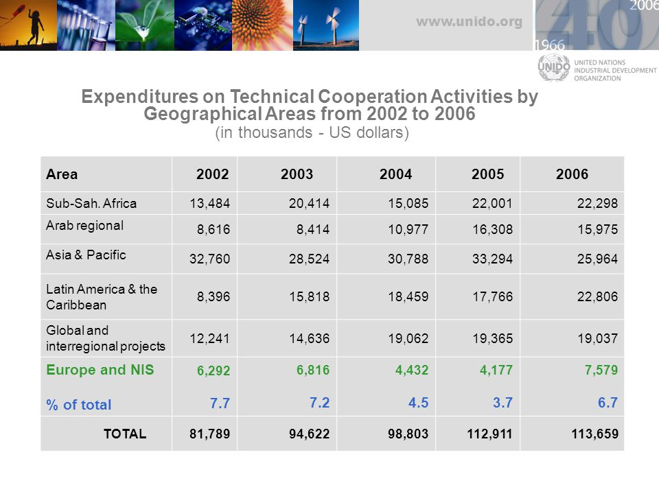 www.unido.org Area 2002 2003 2004 20052006 Sub-Sah. Africa 13,484 20,414 15,085 22,00122,298 Arab regional 8,616 8,414 10,97716,30815,975 Asia & Pacif