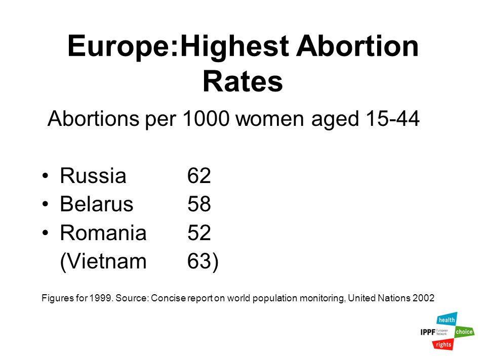 Europe:Highest Abortion Rates Abortions per 1000 women aged 15-44 Russia62 Belarus58 Romania52 (Vietnam63) Figures for 1999.