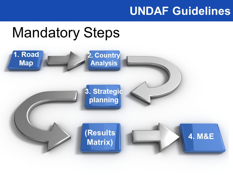 UNDAF Guidelines Mandatory Steps 1. Road Map 2. Country Analysis 3. Strategic planning (Results Matrix) 4. M&E