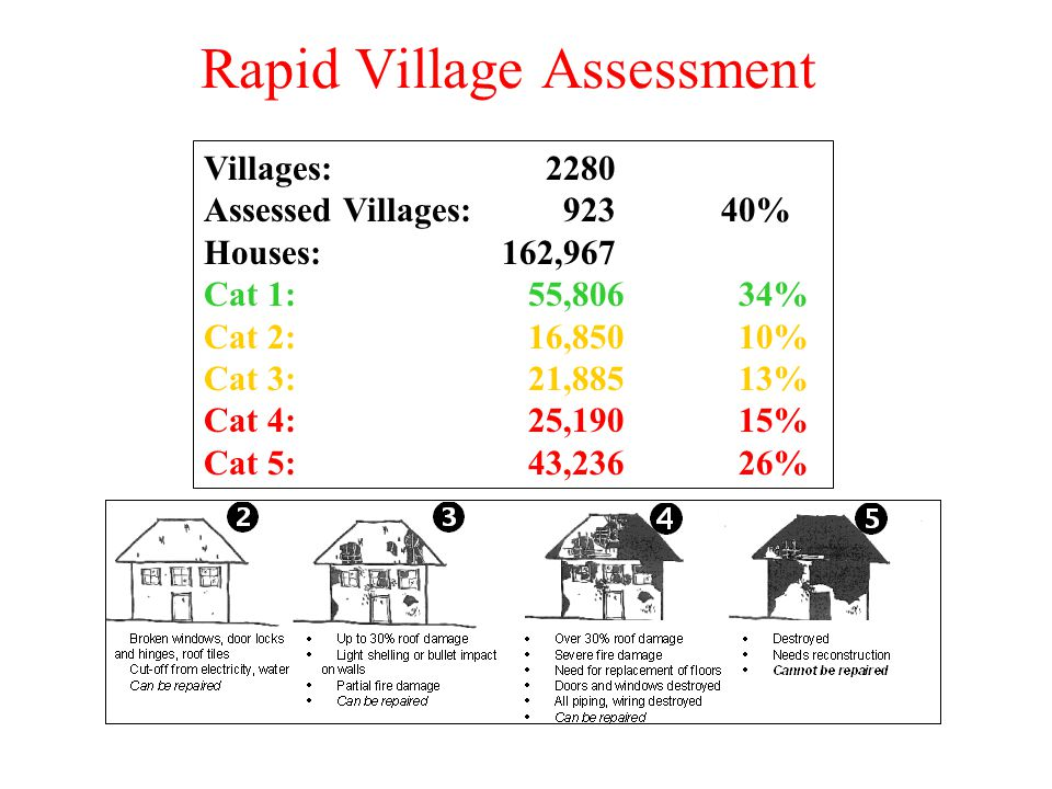 Villages: 2280 Assessed Villages: 923 40% Houses: 162,967 Cat 1: 55,806 34% Cat 2: 16,850 10% Cat 3: 21,885 13% Cat 4: 25,190 15% Cat 5: 43,236 26% Ra