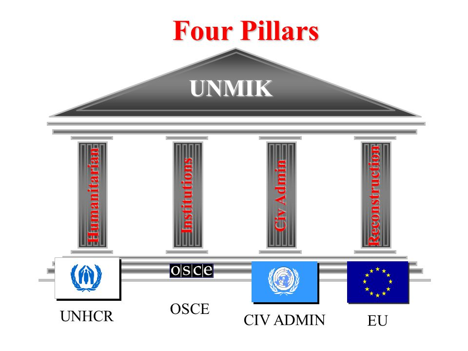 Four Pillars UNMIK Humanitarian Institutions Civ Admin Reconstruction EU CIV ADMINUNHCR OSCE