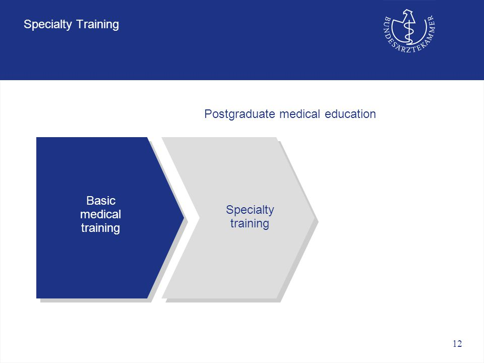 12 Specialty Training Basic medical training Specialty training Postgraduate medical education