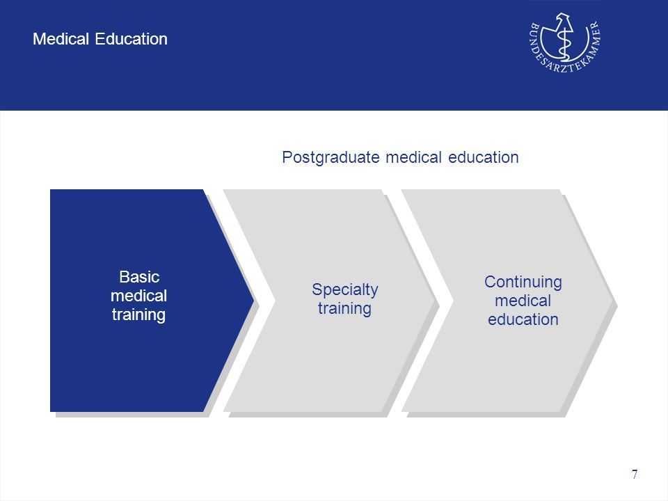 7 Medical Education Basic medical training Specialty training Continuing medical education Postgraduate medical education