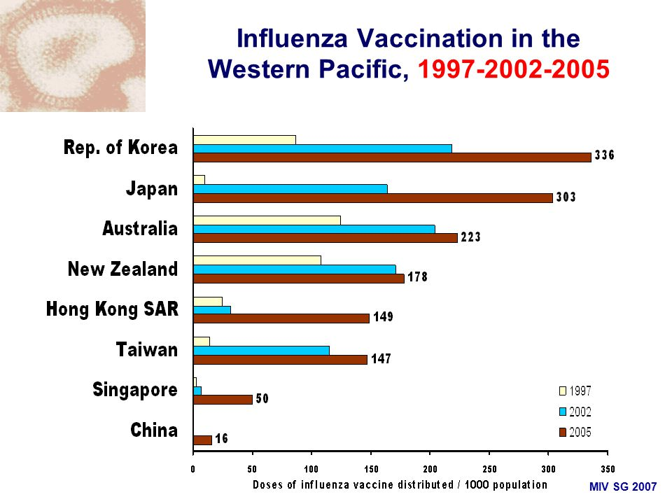 MIV SG 2007 Influenza Vaccination in the Western Pacific, 1997-2002-2005