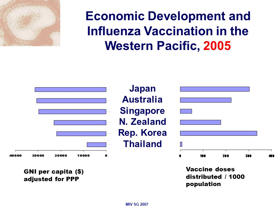 GNI per capita ($) adjusted for PPP Vaccine doses distributed / 1000 population MIV SG 2007 Economic Development and Influenza Vaccination in the Western Pacific, 2005 Japan Australia Singapore N.