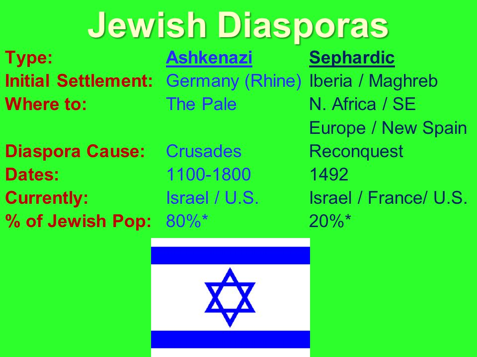 Type: AshkenaziSephardic Initial Settlement: Germany (Rhine)Iberia / Maghreb Where to: The PaleN.
