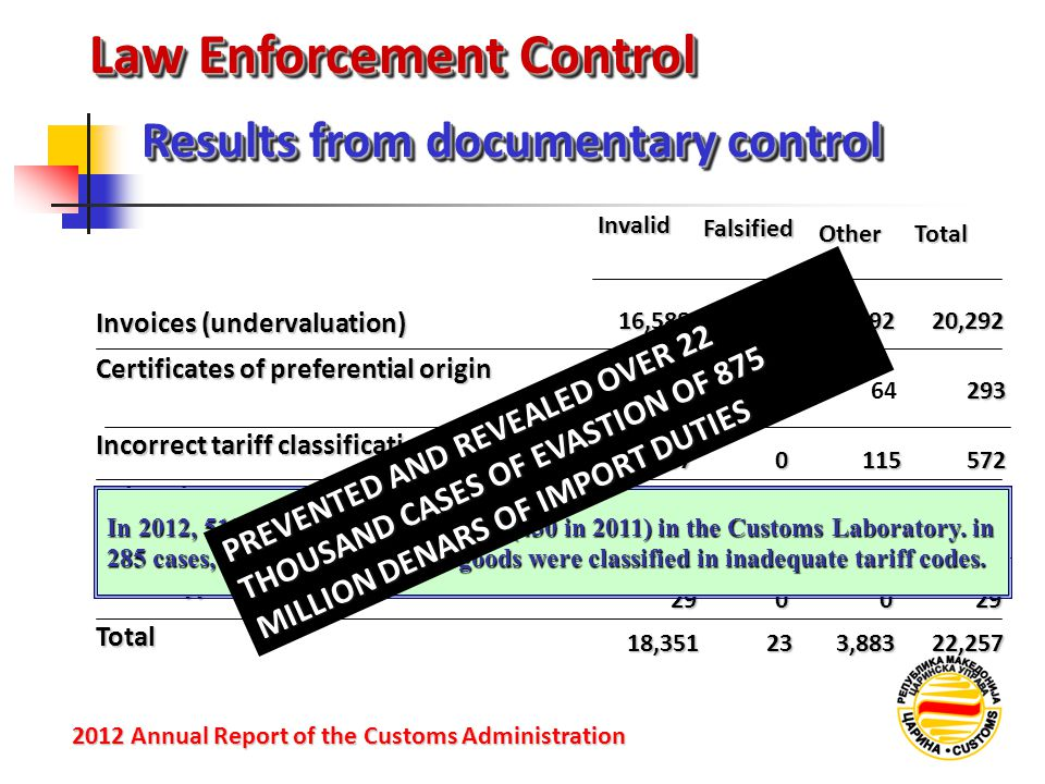 Law Enforcement Control Results from documentary control 2012 Annual Reportof the Customs Administration 2012 Annual Report of the Customs Administration Invalid FalsifiedOtherTotal Invoices (undervaluation) 16,588123,69220,292 Certificates of preferential origin 2181164293 Incorrect tariff classification 4570115572 Other documents for customs duty assessment 1,0590121,071 Other types of invalid documents 290029 Total 18,351233,88322,257 In 2012, 513 samples were analyzed (430 in 2011) in the Customs Laboratory.