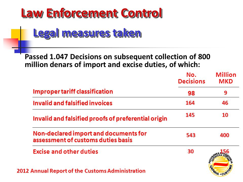 Law Enforcement Control Passed 1.047 Decisions on subsequent collection of 800 million denars of import and excise duties, of which: Legal measures ta